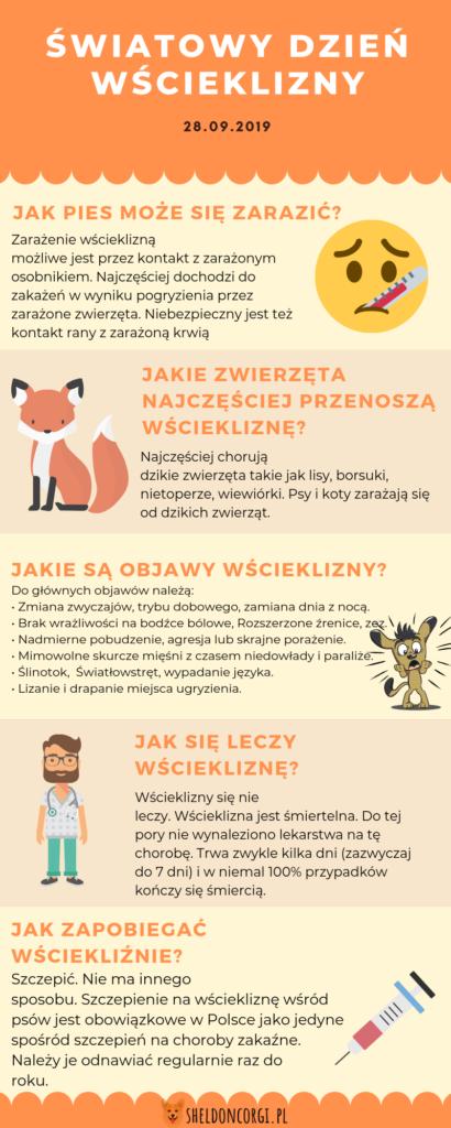 Infografika dotycząca wścieklizny u psów